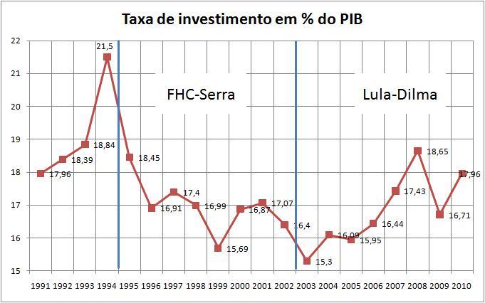 Investimentos FHC-Serra vs. Lula-Dilma