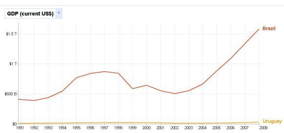 PIB Brasil e Uruguai em US$ (2008)