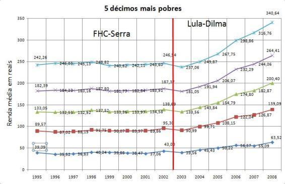 Estagnação no FHC, crescimento com o Lula