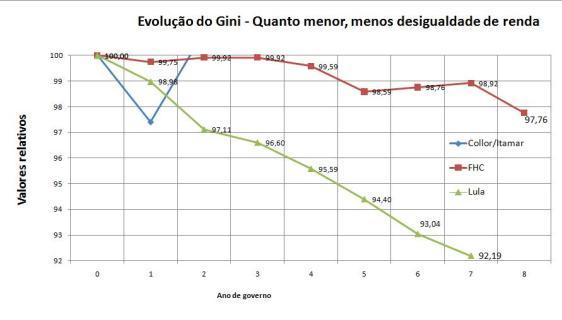 Gini base100